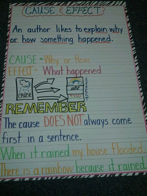 Cause And Effect Anchor Chart Class Time Classroom