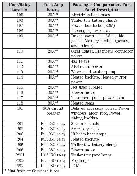 44 2014 F150 Fuse Box Diagram Iu2t Di 2020