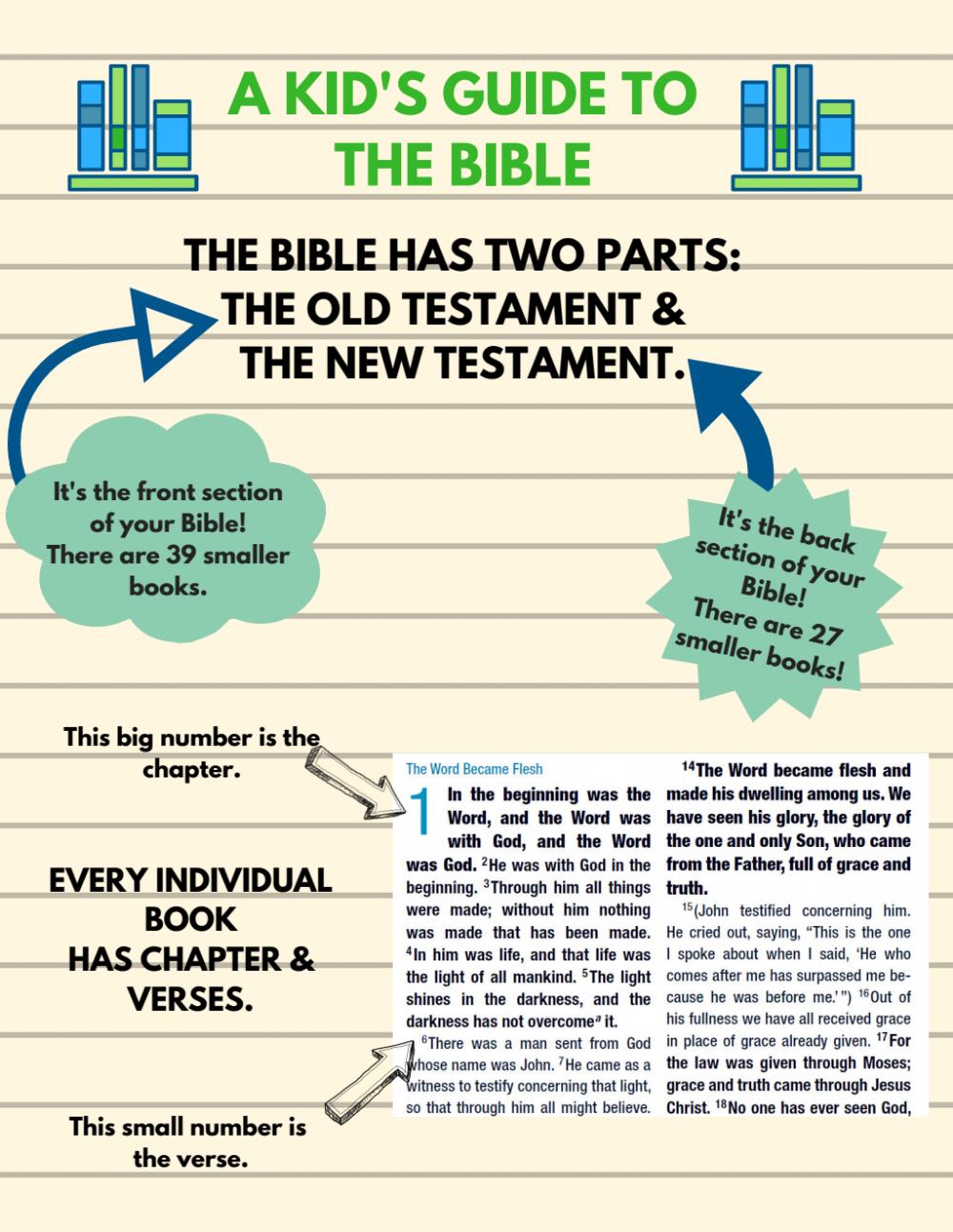 Pin by Julia on kidmin teaching. Bible, Kids reading