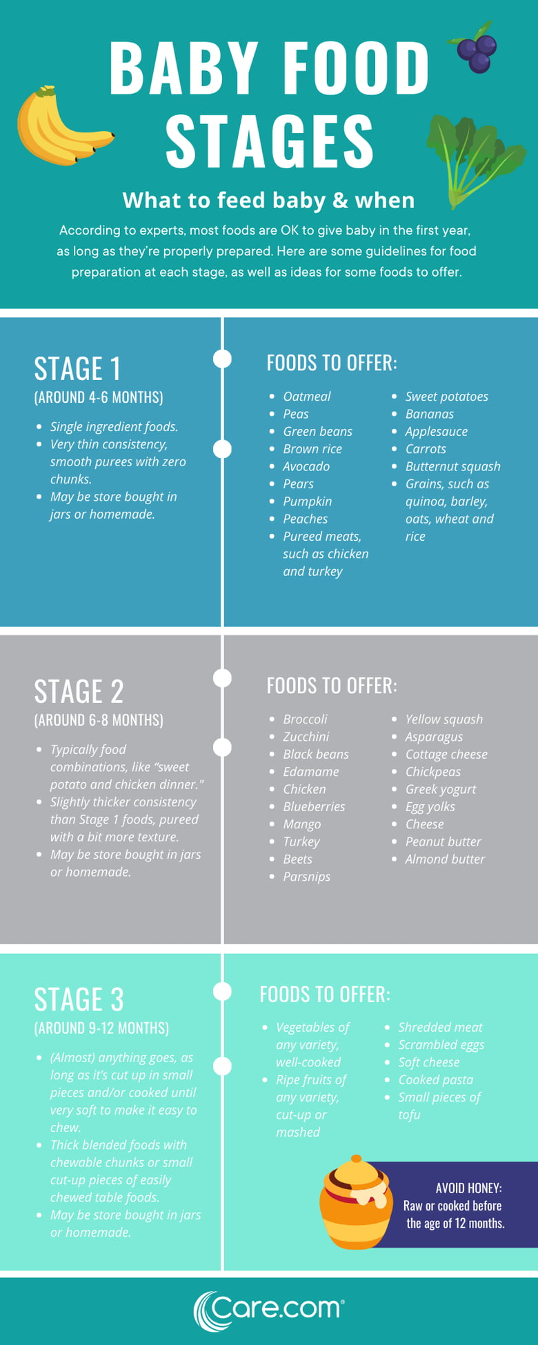 The 3 stages of baby food: What foods and when