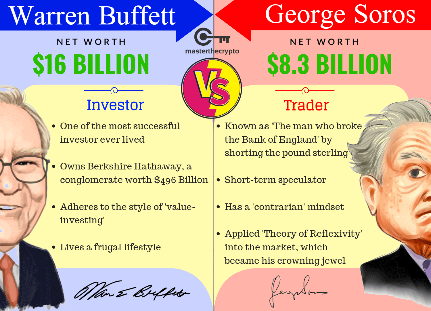 Cryptocurrency Investing Vs Trading What S The Difference Investing Fundamental Analysis Cryptocurrency