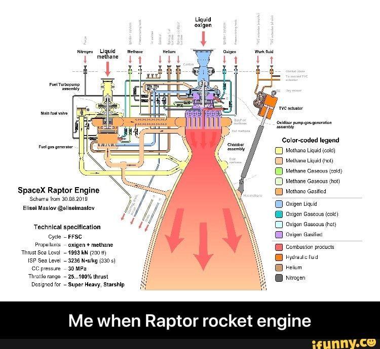 [DIAGRAM_5NL]  Me when Raptor rocket engine - iFunny :) | Rocket engine, Spacex,  Engineering | Detailed Engine Diagram |  | Pinterest