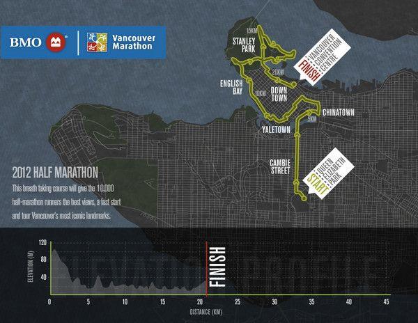 3 My Ultimate Running Route The New Bmo Vancouver Marathon Half Marathon Course Was Amazing This Year Cambie Bridge Dow Marathon Vancouver Half Marathon
