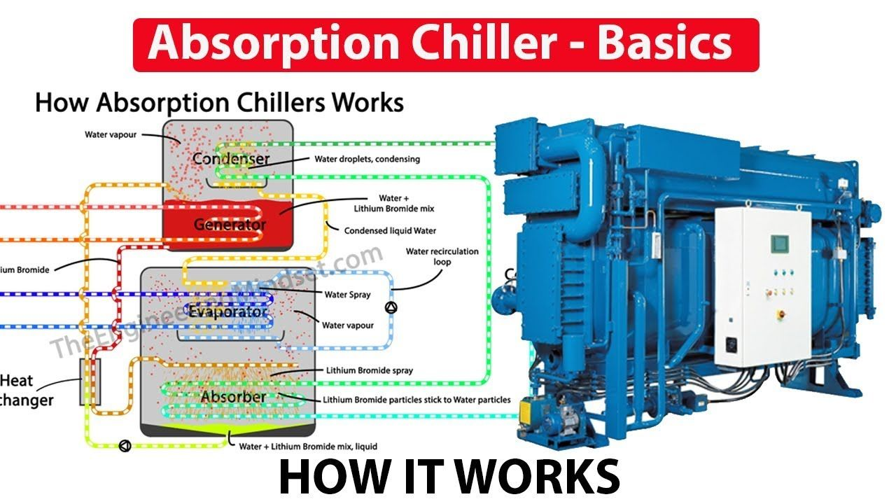 Absorption Chiller, How it works working principle hvac