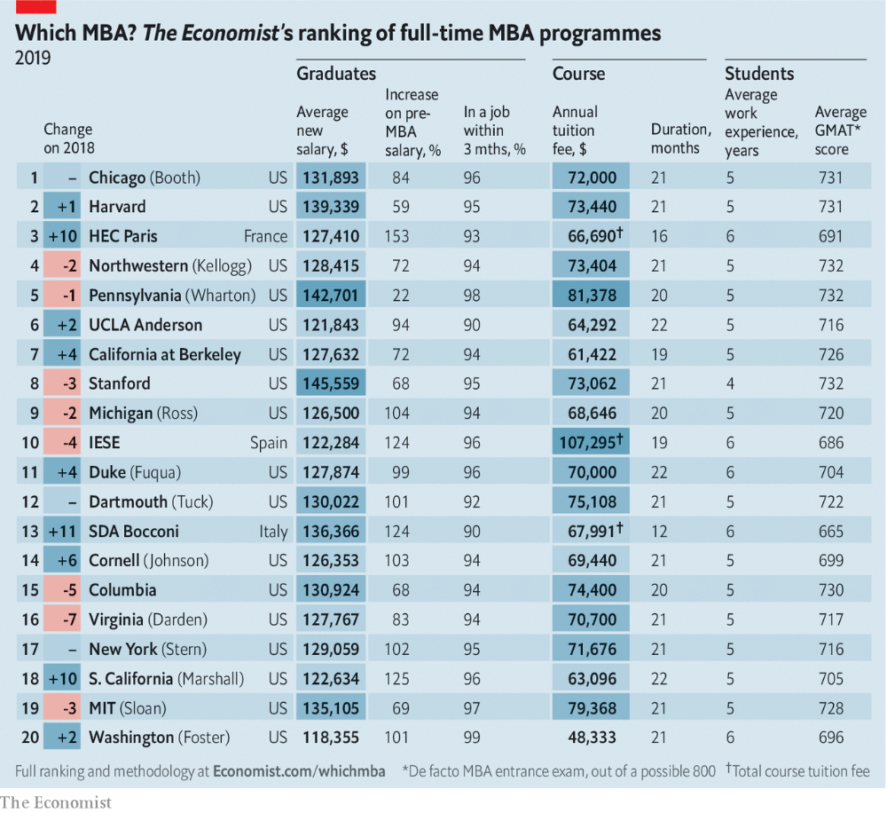 American Business Schools Are Reinventing The Mba Mba Student Mba Business Education