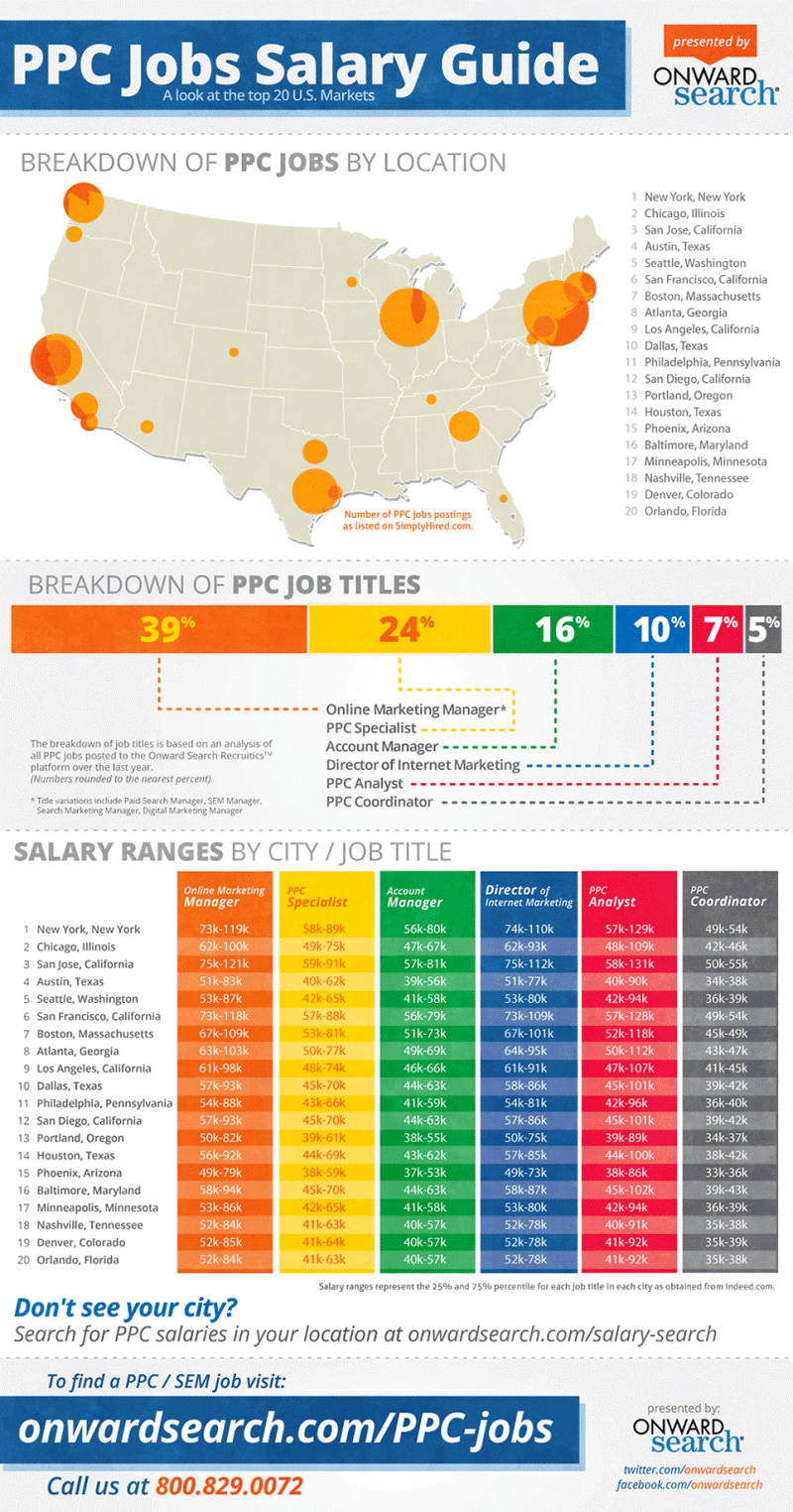 What S The Right City For Your Digital Marketing Career Ppc Jobs Salary Guide Marketing Career Jobs Marketing Jobs Salary Guide Digital Marketing Manager