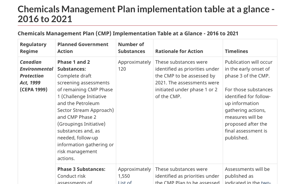 Government of Canada (2012). Chemicals Management Plan