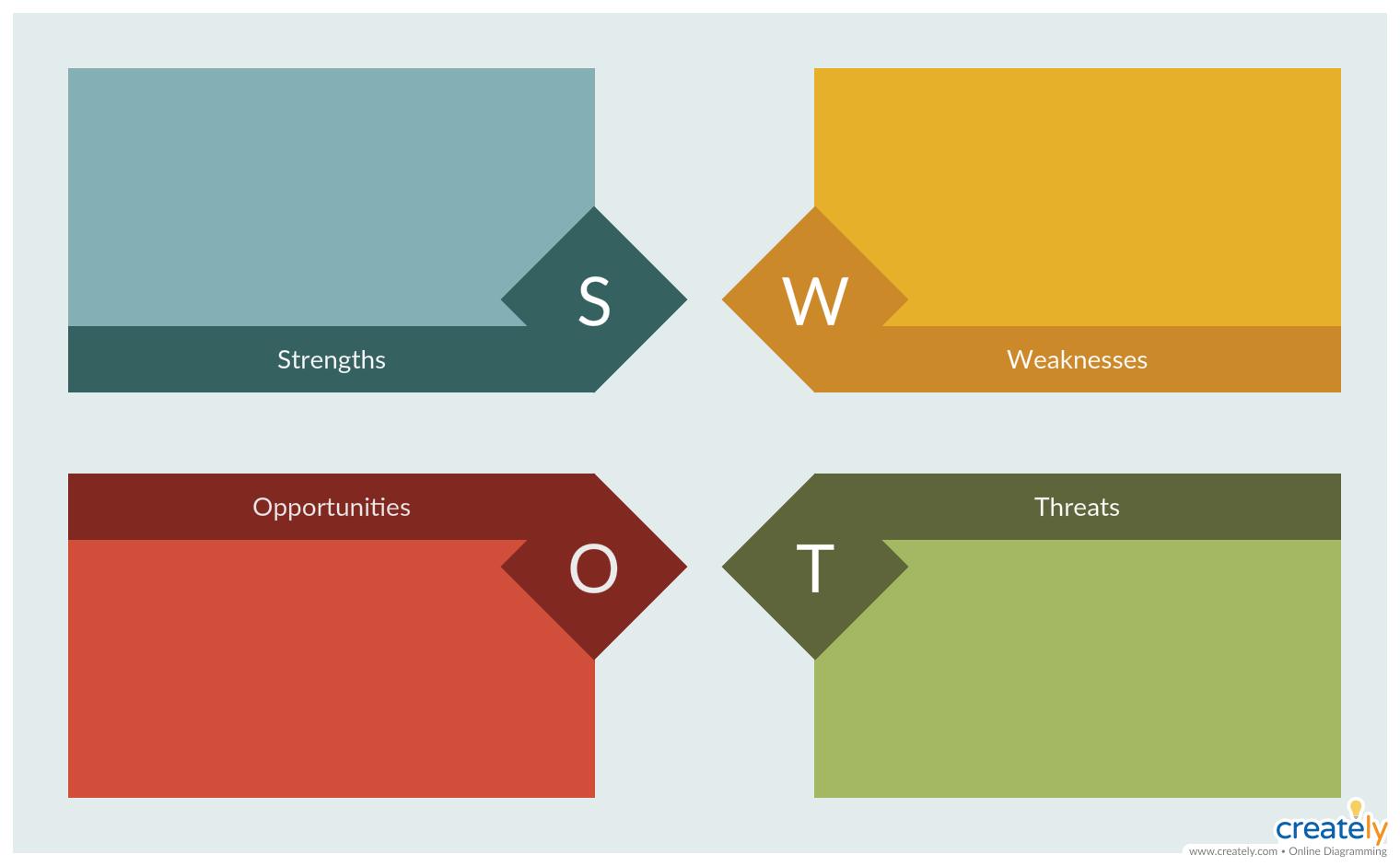 Swot Analysis For Situation Analysis Situation Analysis Swot Analysis Swot Analysis Template