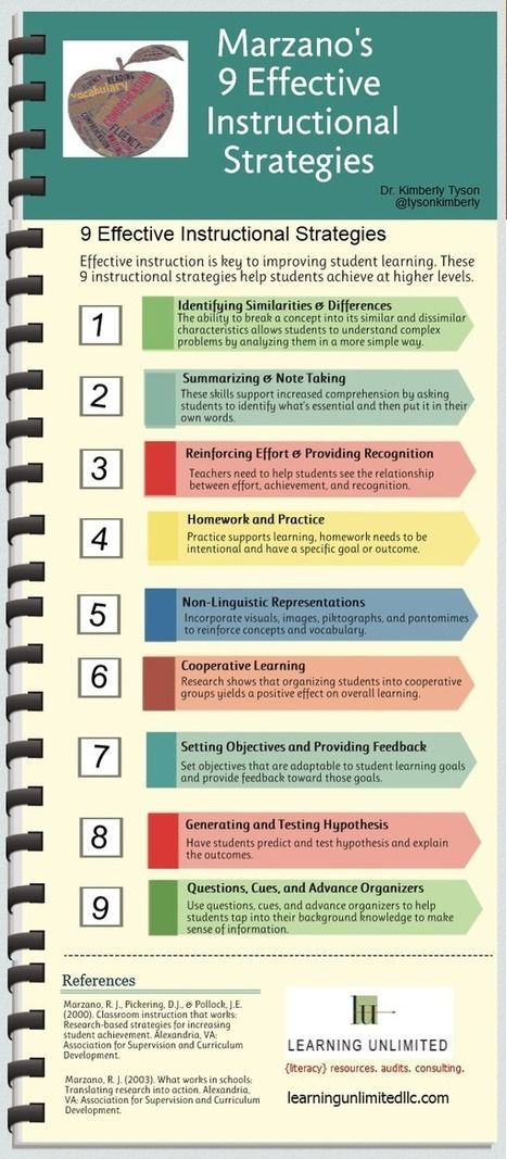 Marzanos 9 Effective Instructional Strategies Infographic