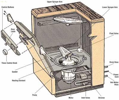 How To Repair A Dishwasher Dishwasher Repair Kitchenaid Dishwasher Dishwasher Wont Drain