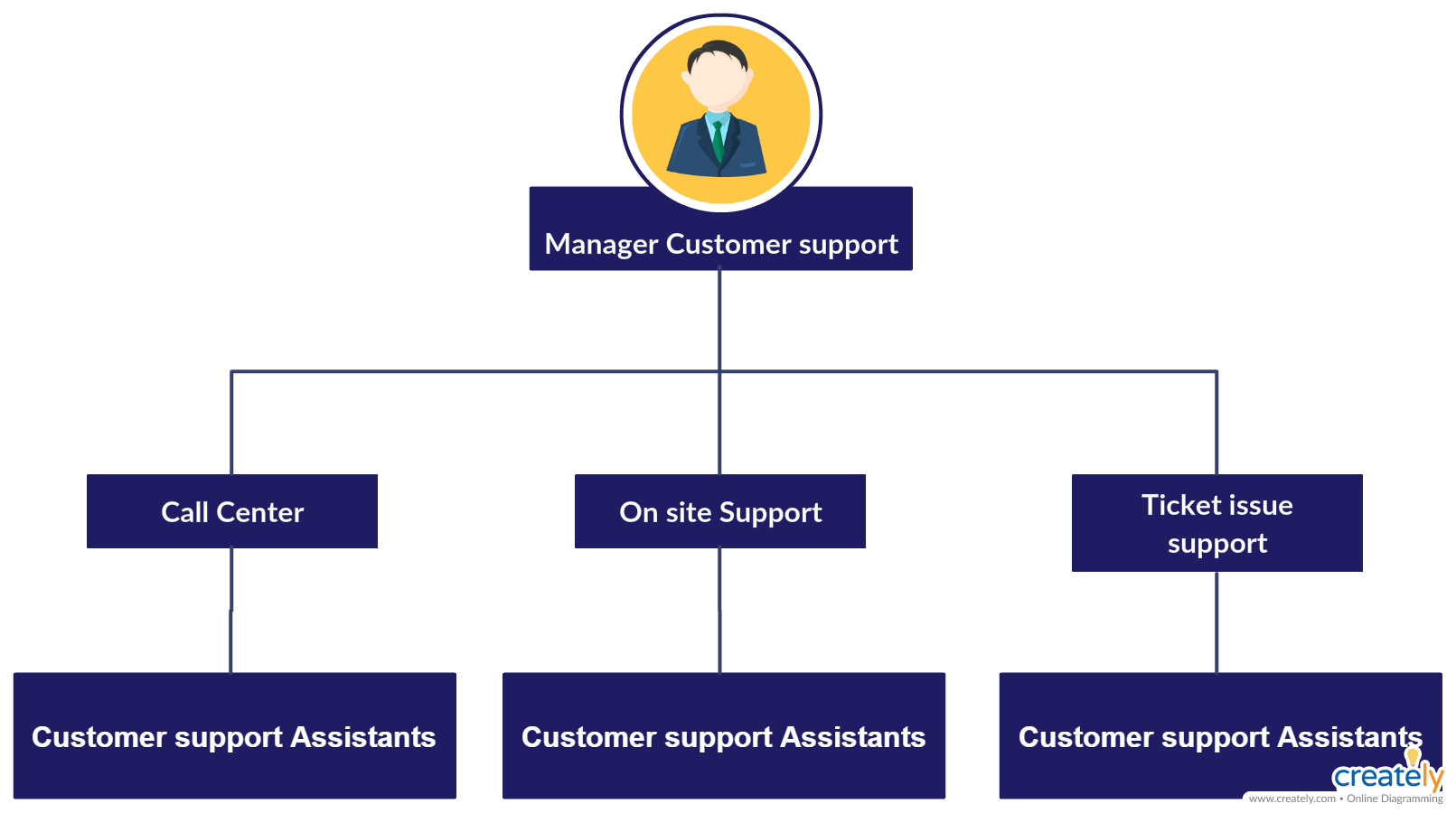 Customer Support Division Structure Org Chart Representing The Reporting Structure Of The Customer Support Org Chart Organization Chart Organizational Chart