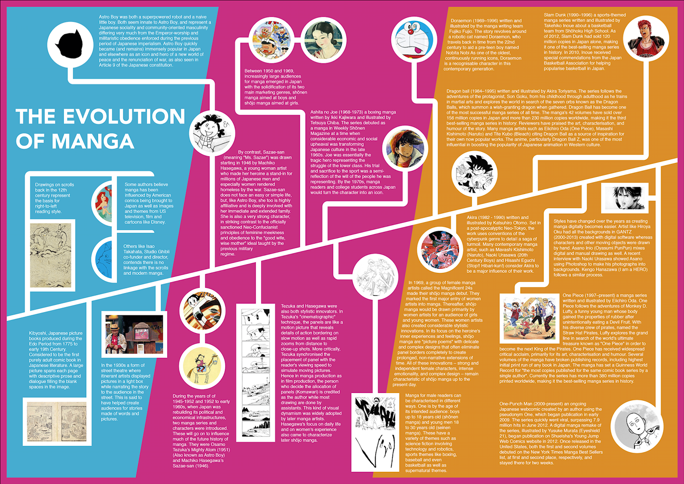 The Evolution Of Manga Infographic Infographic Educational Infographic Social Media Infographic