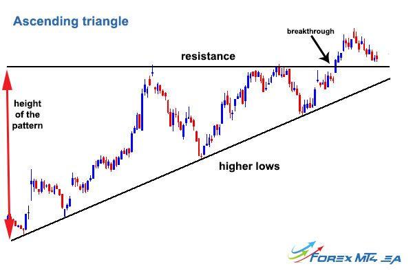 Ascending Triangle Technical Analysis Best Metatrader Indicators