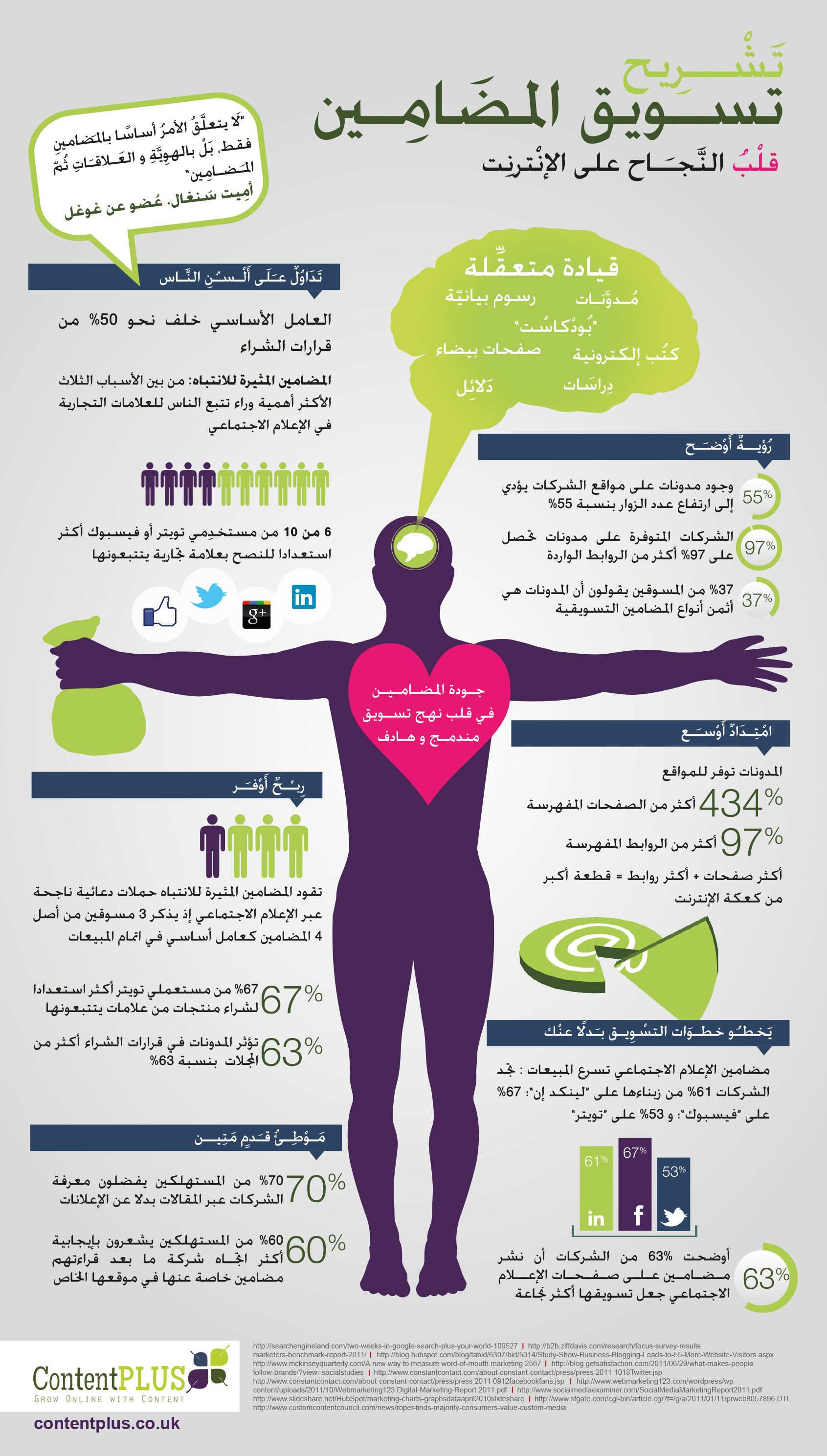 The Anatomy of Content Marketing (Arabic version) http://www ...