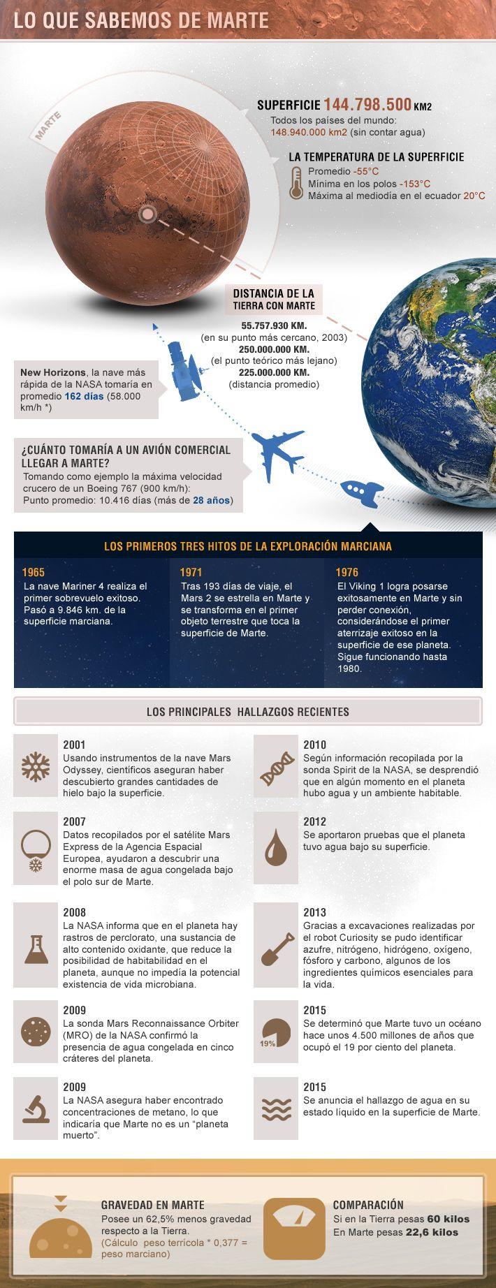 Infografía Lo Que Sabemos De Marte Y Otros Hitos De La Exploración Marciana Infografia Ciencia Natural Proyecto Planeta