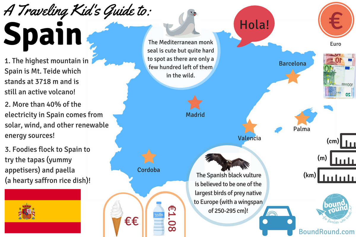 Traveling Kid S Guide Country Facts For Spain France