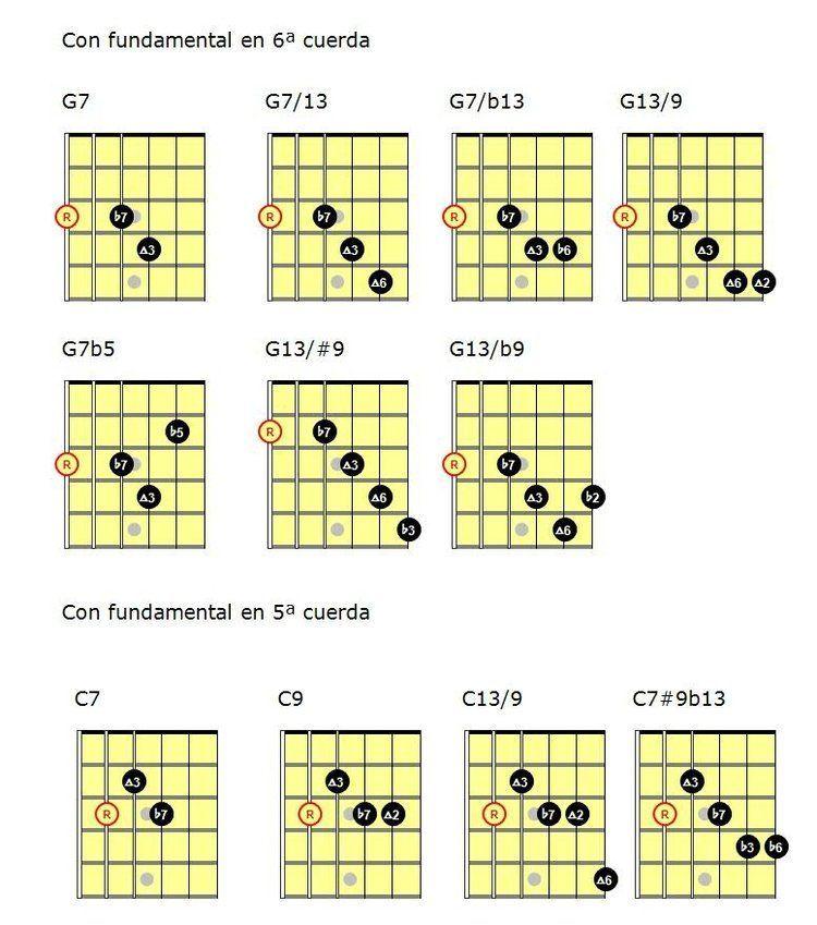 Blues Jazz Con Notas Guas Guitar Theory Pinterest Guitars