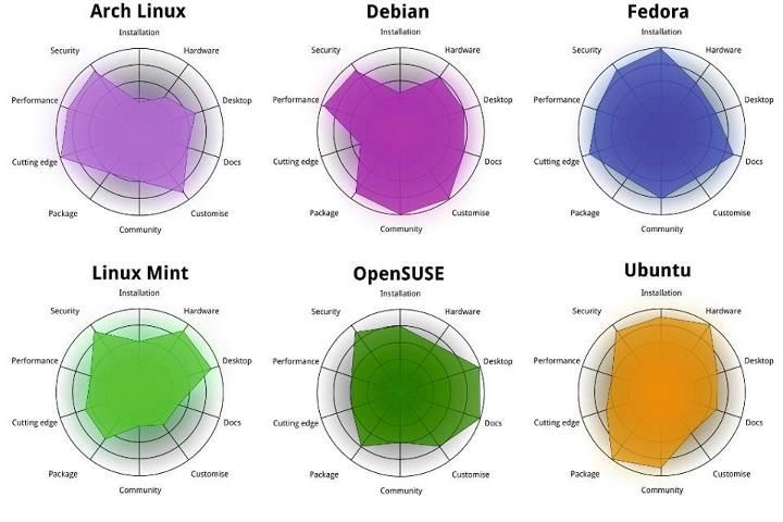 Debian, Arch, Linux Mint, Ubuntu and Fedora : where they