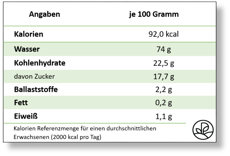 Banane Kalorien Nahrwerte Kohlenhydrate Plantura Nahrwert Grune Banane Banane