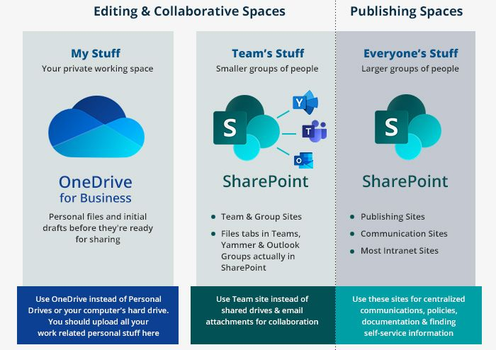 Office 365 Collaboration Tools: What to Use and When ...