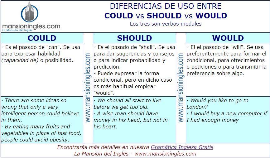 Diferencia En Inglés Entre Could Should Y Would Como Aprender Ingles Rapido Ingles Enseñanza De Inglés