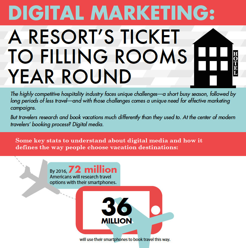 Digital Marketing for the Hospitality Industry # ...