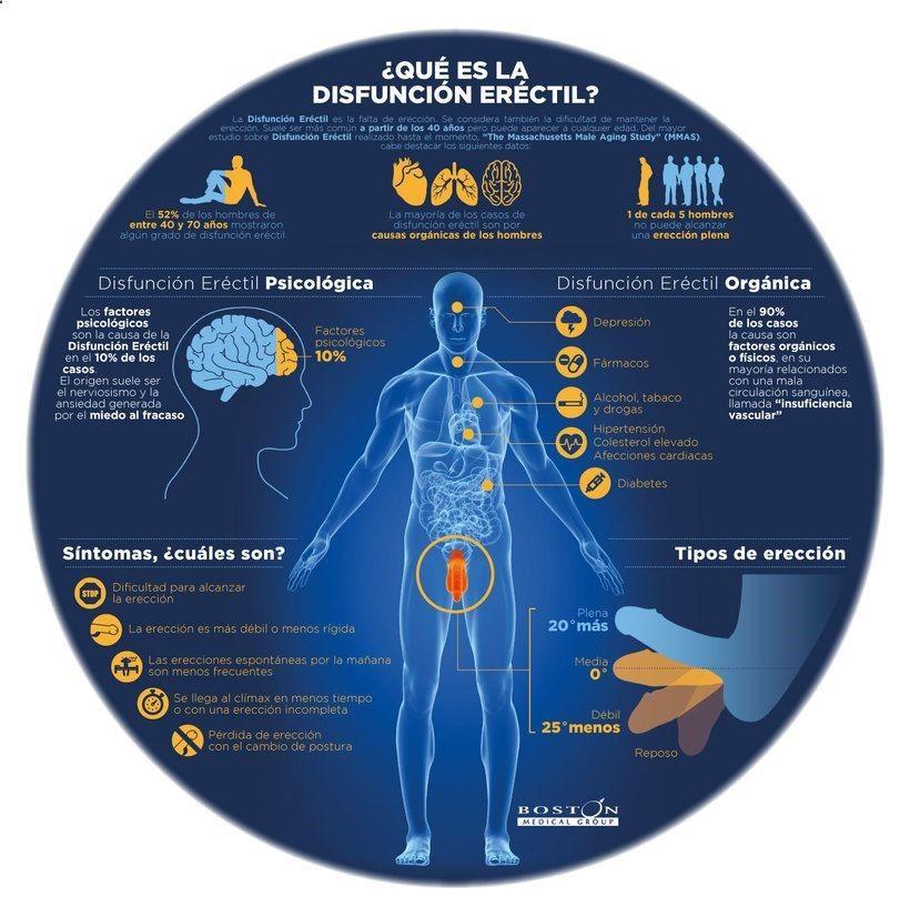 el colesterol alto causa impotencia