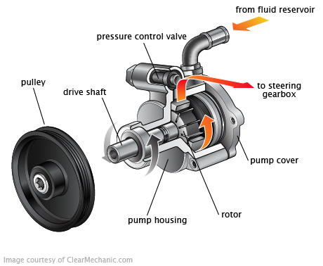 The power steering system uses an additional power source