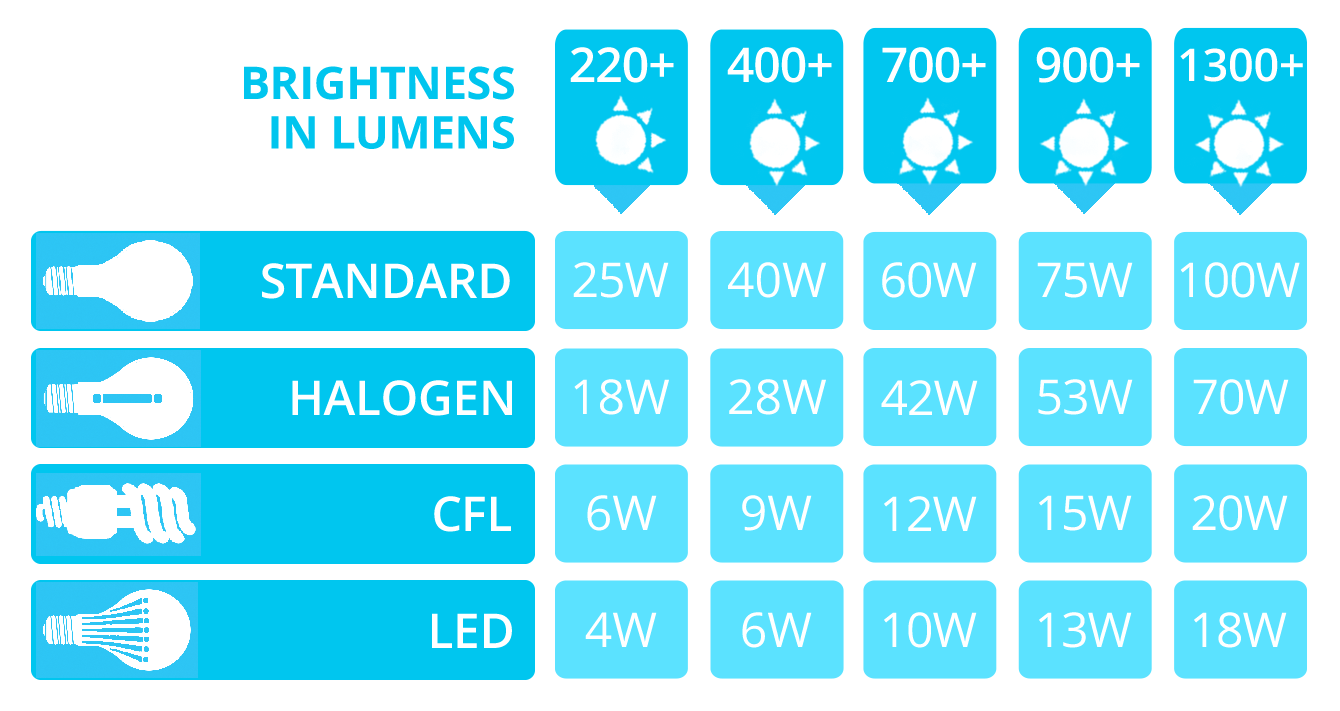 Led Lumens To Watts Conversion Chart The Lightbulb Co Uk Conversion Chart Light Bulb Light Bulb Wattage