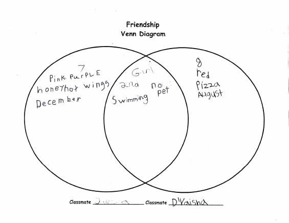Friendship Venn Diagram. Great way to introduce the