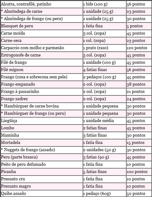 tabela dieta e saúde