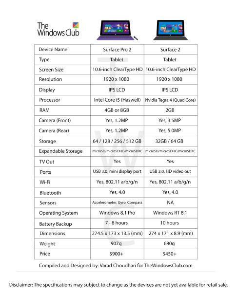 Microsoft Surface 2 Vs Surface Pro 2 Comparison Chart