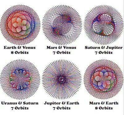 Sacred Geometry In Planet S Orbits Sacred Geometry Geometry