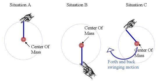 An imaginary stick (drawn in blue) extending from the balance point (the finger) to the center of mass (red target) of the hula hoop  Physical Science science project