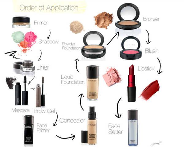Perfecting Your Makeup Routine Makeup order, Pinterest