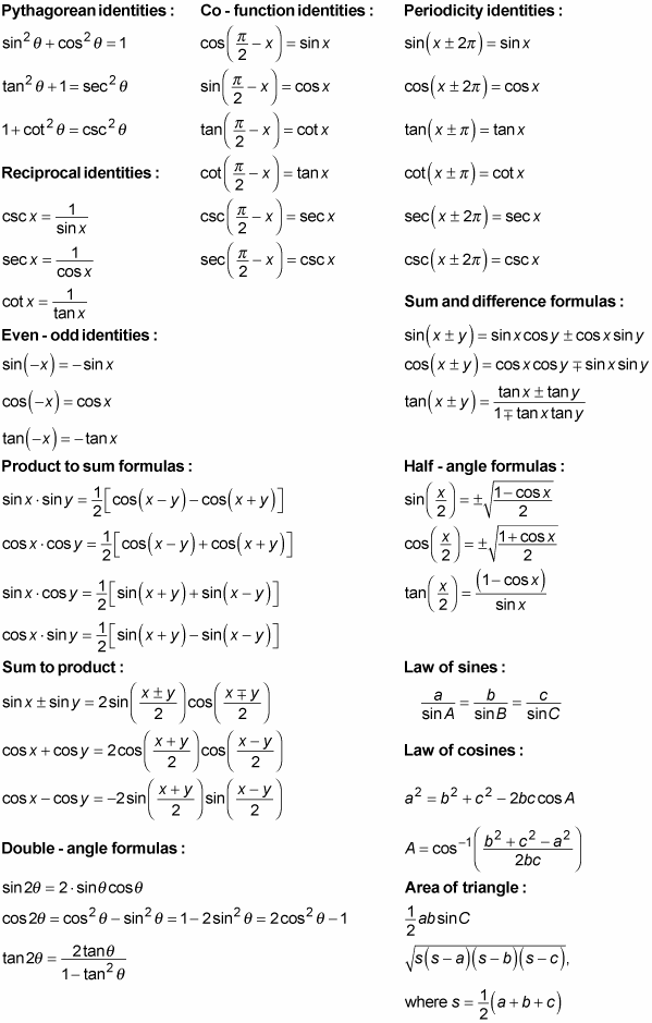 Derivatives Equation Sheet