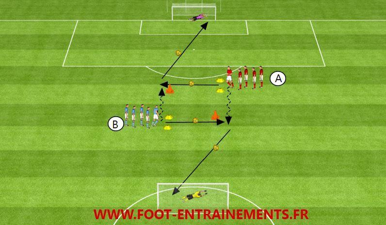 La Coordination Passe Et Frappe Theme De La Seance Exercice De Finition Categories Visees Par La S Exercices De Foot Exercices De Football Entraineur De Foot