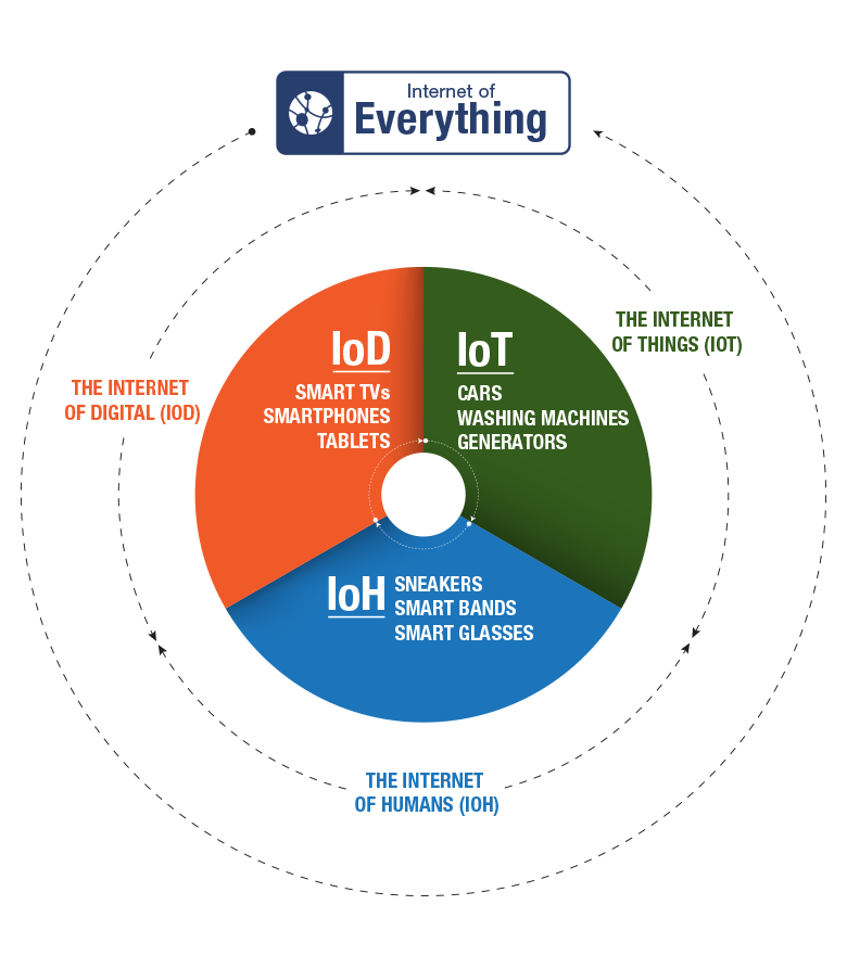 What is the internet of things    ABI Research is part of information-technology - information-technology