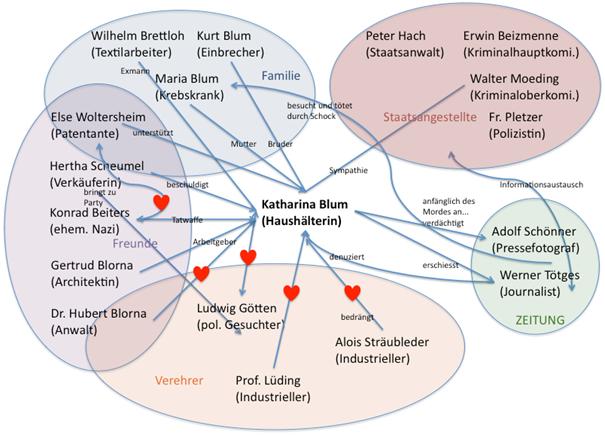 Spectacular Germanistik Deutsch Kantonsschule Schweiz Die verlorene Ehre der Katharina Blum Heinrich B ll Eine