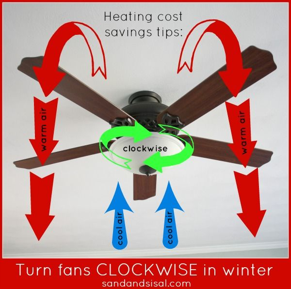 Ceiling fan direction for winter tips pinterest fans winter which direction to turn fans in winter other easy effective tips to maintaining a warm home aloadofball Images
