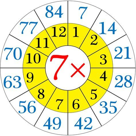 Multiplication Table of Seven calcul Pinterest Multiplication - multiplication table