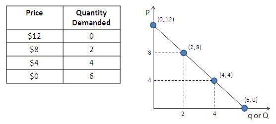 The Demand Curve Explained Economics Lessons Teaching Economics