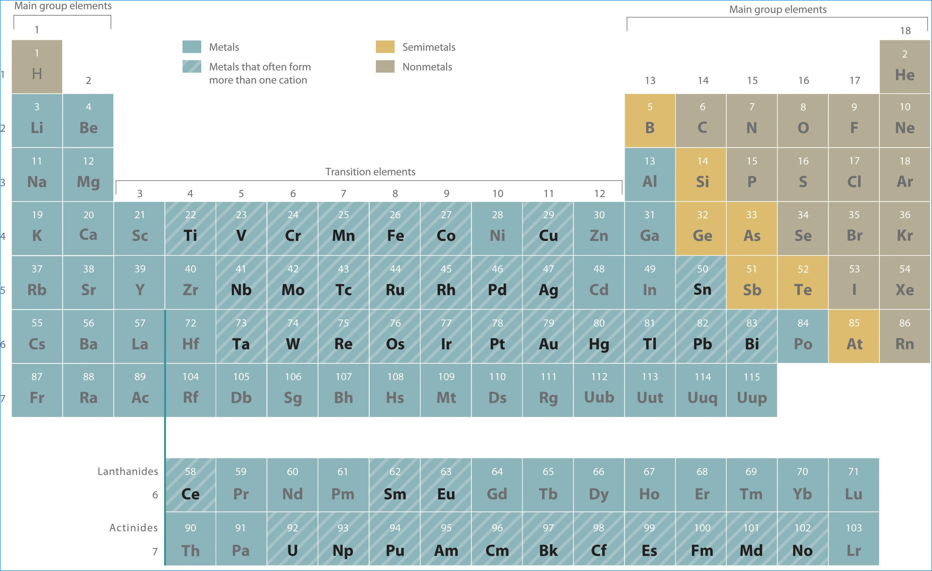 New Periodic Table Song Beginners
