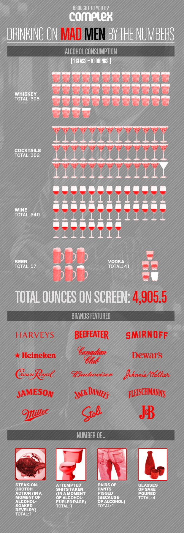 Infographic Drinking On Mad Men By The Numbers Mad Men Men Mad