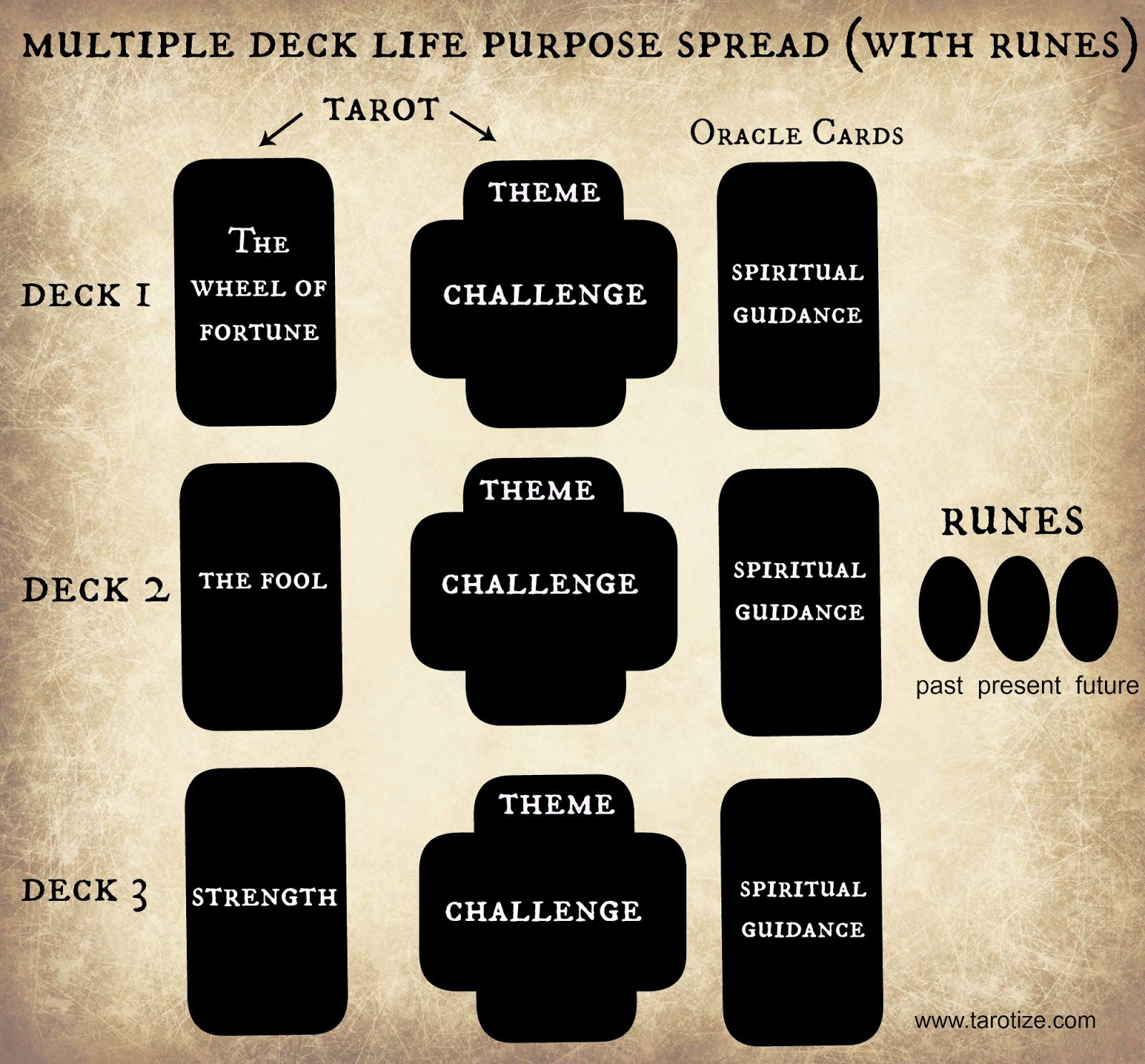 Tarotize: Get Back On Track With The Life Purpose Tarot Spread