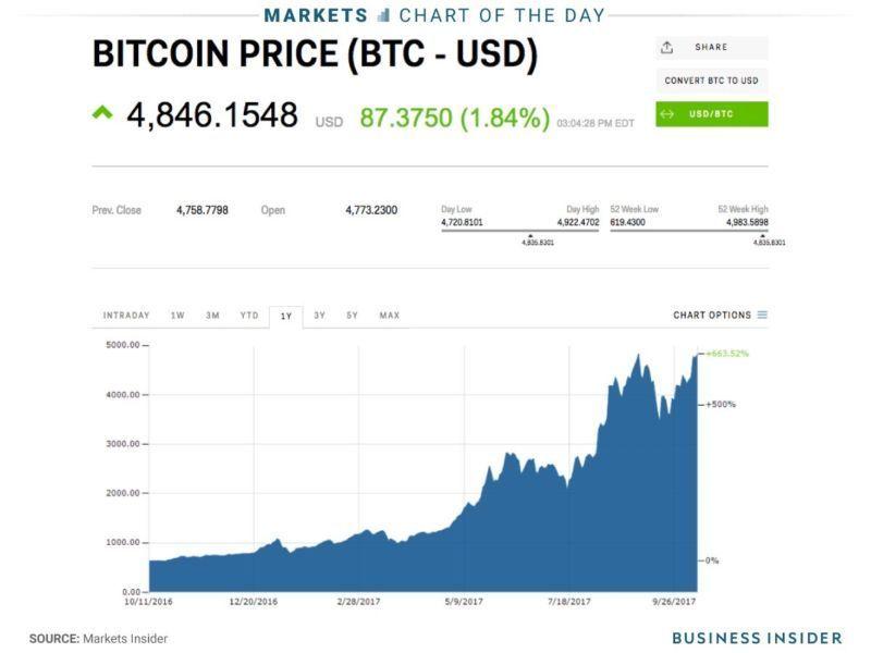 pirkti bitcoin ne id