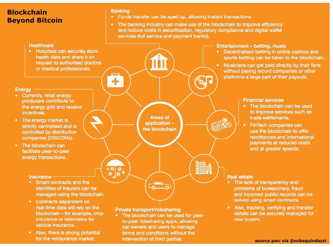 Blockchain Beyond Bitcoin Blockchain Health Tech Emerging Tech