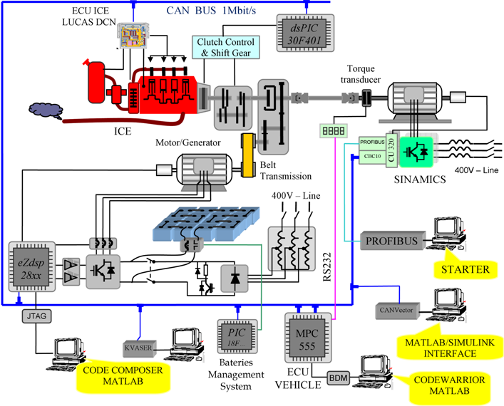 [DIAGRAM_1CA]  Image result for system engineering and analysis schematic diagrams for  electric hybrid vehicles | Systems engineering, Hybrid car, Engineering | System Engineering Diagrams |  | Pinterest