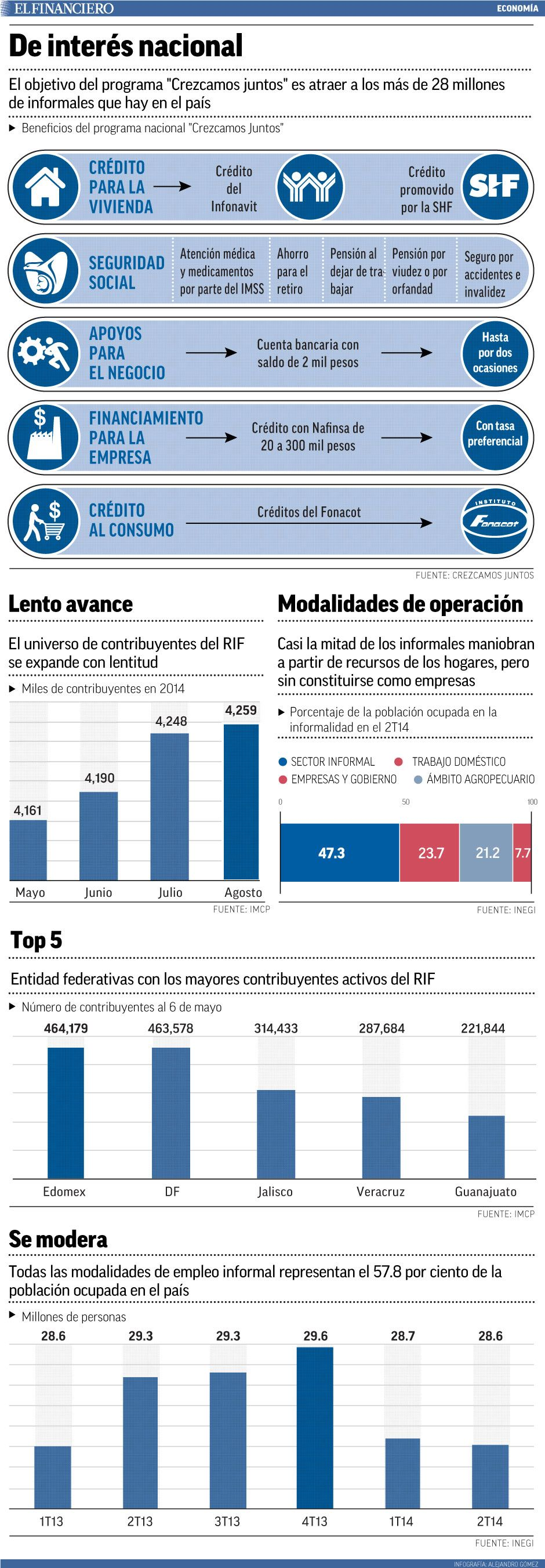 ¿Por qué no son suficientes los incentivos para combatir la economía informal?  30/09/2014