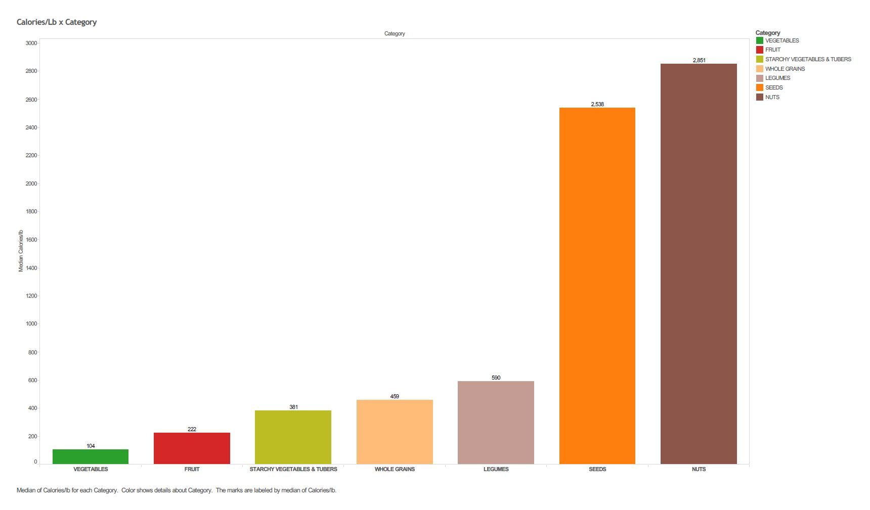 Calorie density chart of whole plant food categories also healthy rh pinterest
